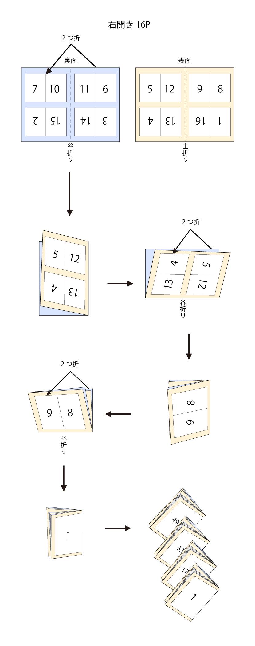 右開き16P 折り方説明イラスト